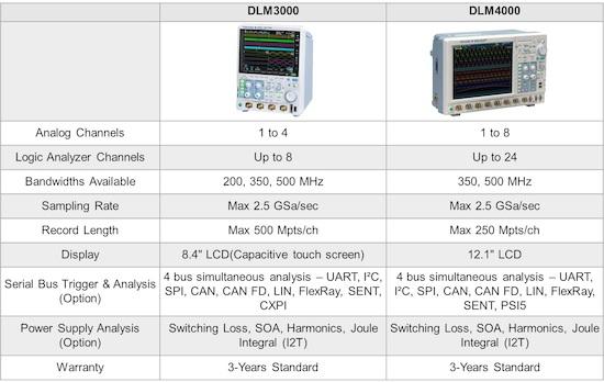 Osciloscopio DLM 3000 VS DLM 4000