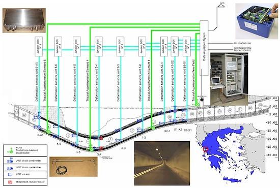 Si es importante monitorizar un túnel, si es submarino, ¡mucho más!