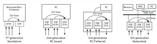 controladores de vibracion - diagrama