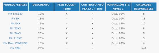 Tabla FLIRDAYS, FLIR, Camara termográfica, camara, 2017