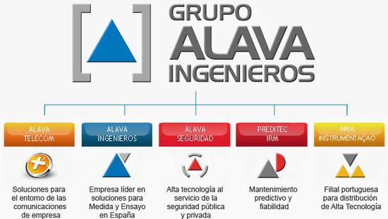 Estructura organizativa Grupo Alava Ingenieros