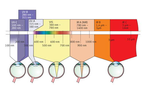 Efectos de las diferentes logitudes de onda de un láser sobre el ojo