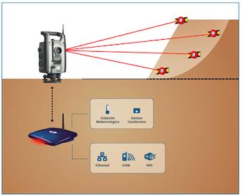 Innovación en la auscultación y monitorización en minería