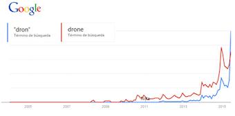 Datos google