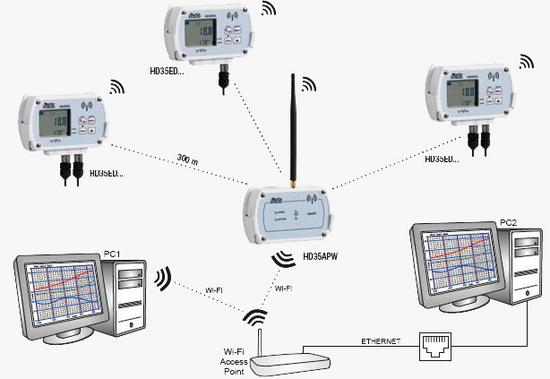 wSistemas wireless