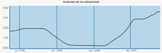 Evolucion de las cotizaciones