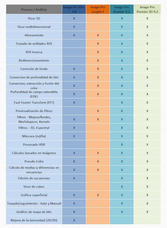 Tabla comparativa Media Cybernetics