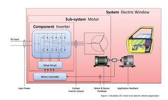Aplicaciones de automoción para motores DC sin escobillas
