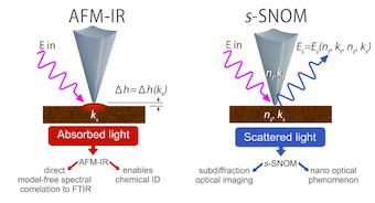 AFM-IR vs s-SNOM | Dos técnicas complementarias con diferentes puntos fuertes