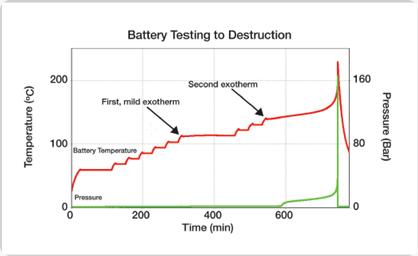 battery testing destruction
