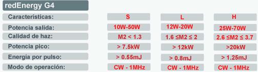 laser fibra SPI redenergy G4