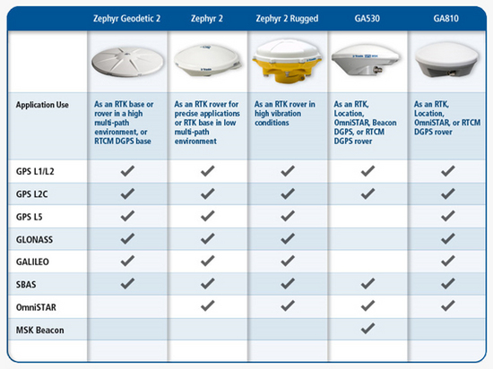 Antenas GNSS