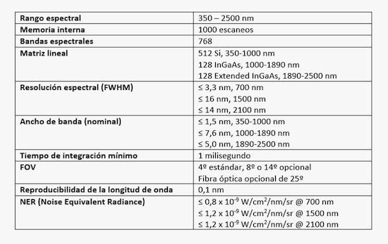 Tabla HR-768i