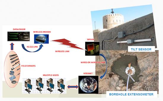 Restaurando castillos del medievo... y controlando los efectos de las tareas de restauración