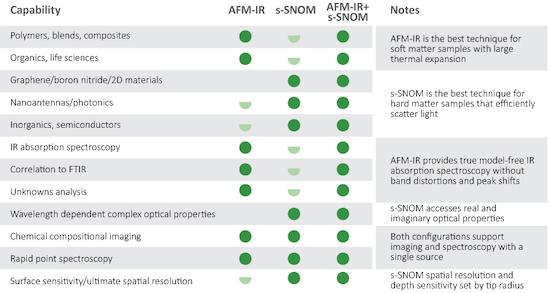 AFM-IR vs s-SNOM | Dos técnicas complementarias con diferentes puntos fuertes_Tabla