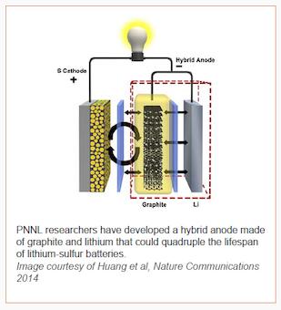 baterias PNNL