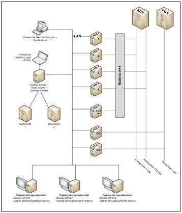 diagrama grabación