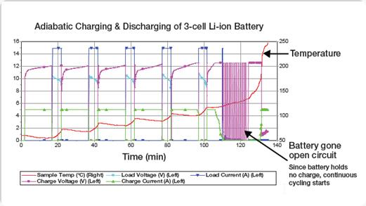 adiabatic chargin dischargin battery