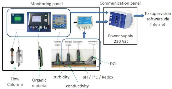 Monitorización de parámetros físico-químicos en agua