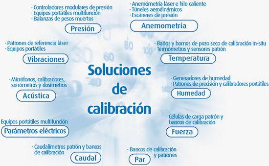 calibracion