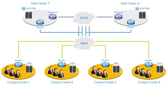 Gestión Multi -Data Center