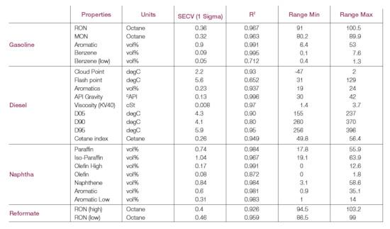 El uso de la espectroscopía en el sector del Oil&Gas y Energía