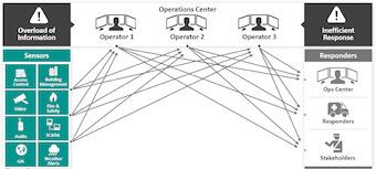 Imagen 1 Situación Actual de un Centro de Control