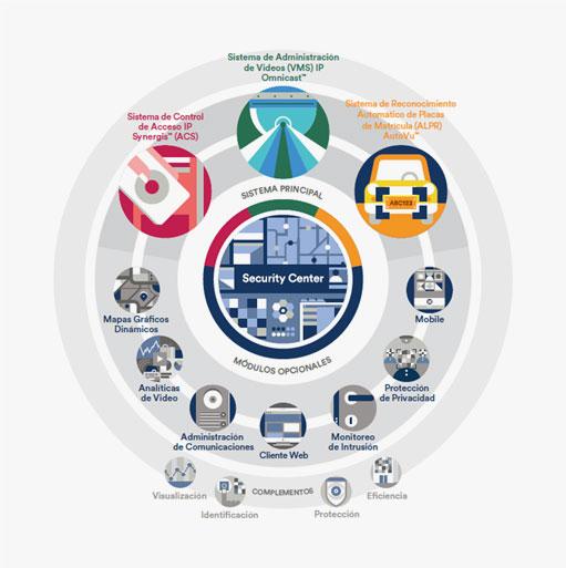 security center omnicast synergis autuvu genetecsecurity