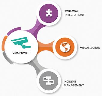 VisionHub: Solución de gestión de vídeo